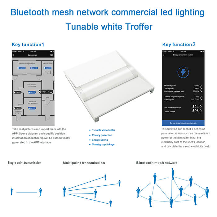 smart lighting tunable white troffer