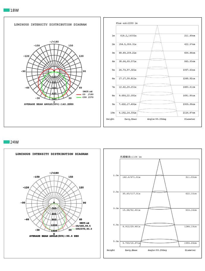 T5 Magnetic LED strip lights retrofit kits